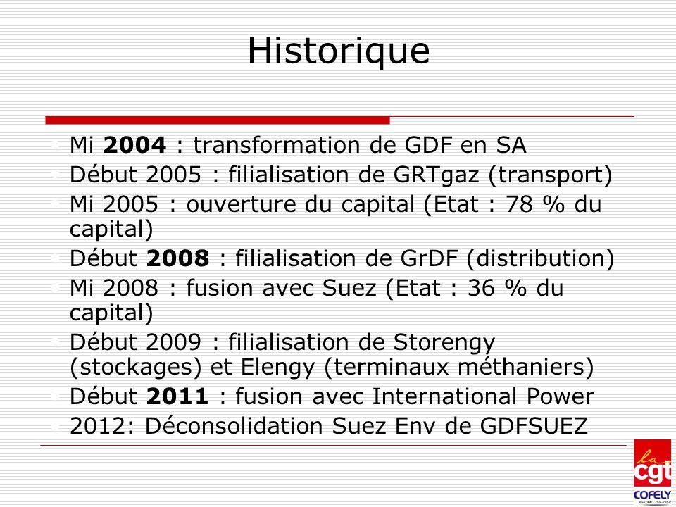Historique Mi 2004 : transformation de GDF en SA
