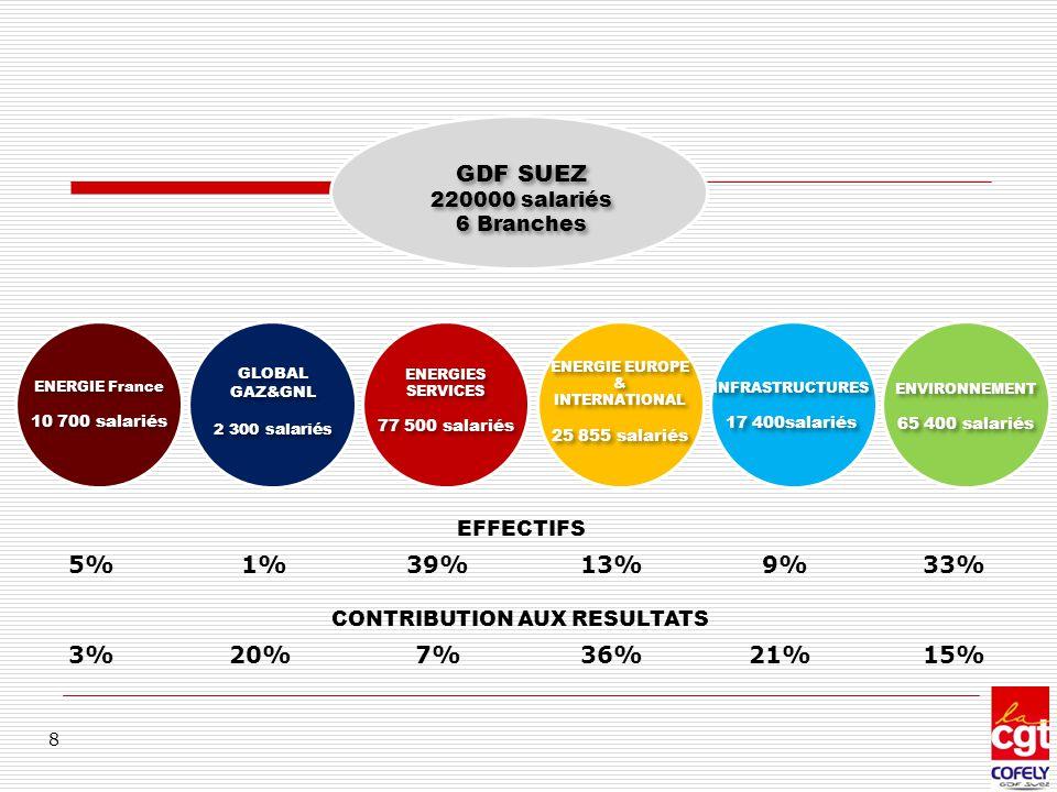 GDF SUEZ 5% 1% 39% 13% 9% 33% 3% 20% 7% 36% 21% 15% 220000 salariés