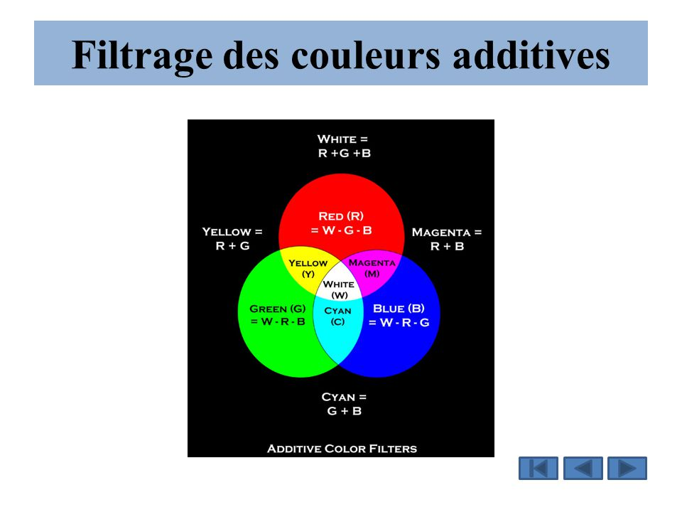 Filtrage des couleurs additives