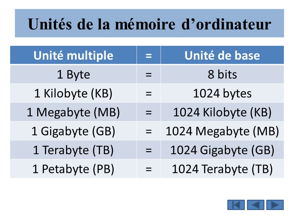 Unités de la mémoire d'ordinateur