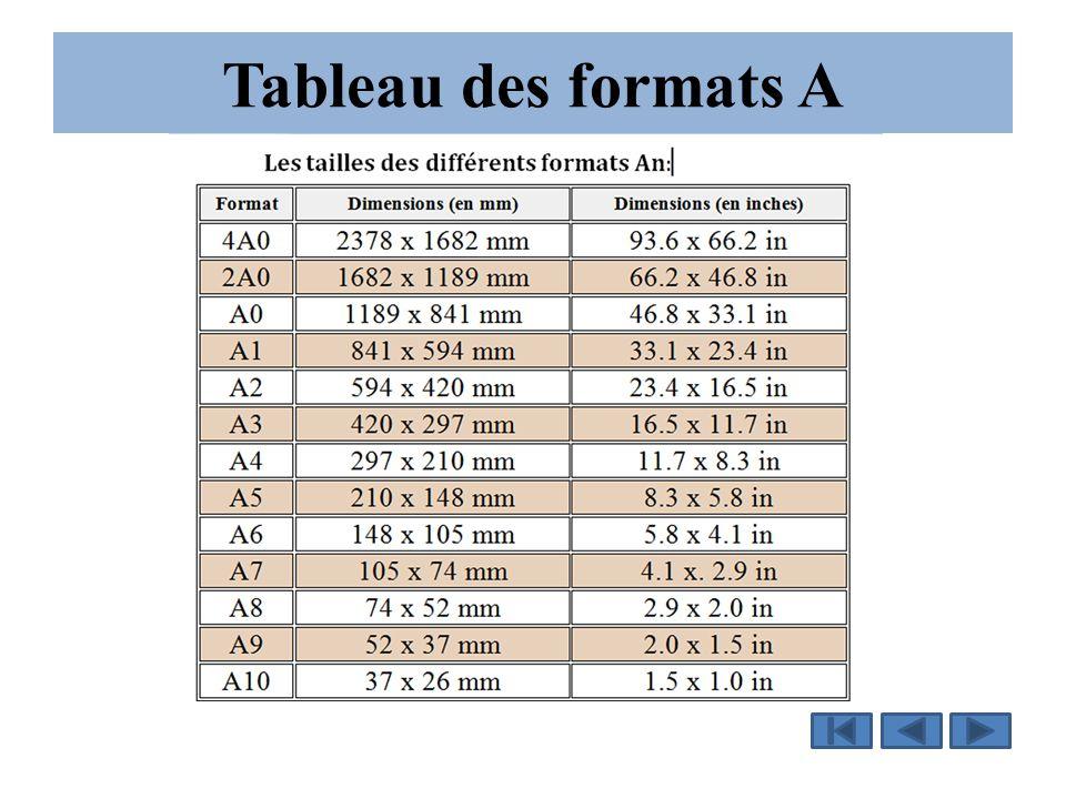Tableau des formats A