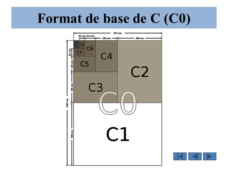 Format de base de C (C0)