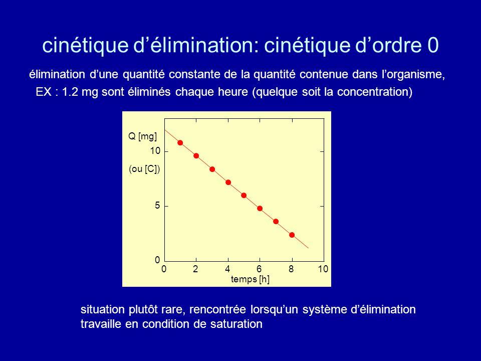 cinétique d'élimination: cinétique d'ordre 0