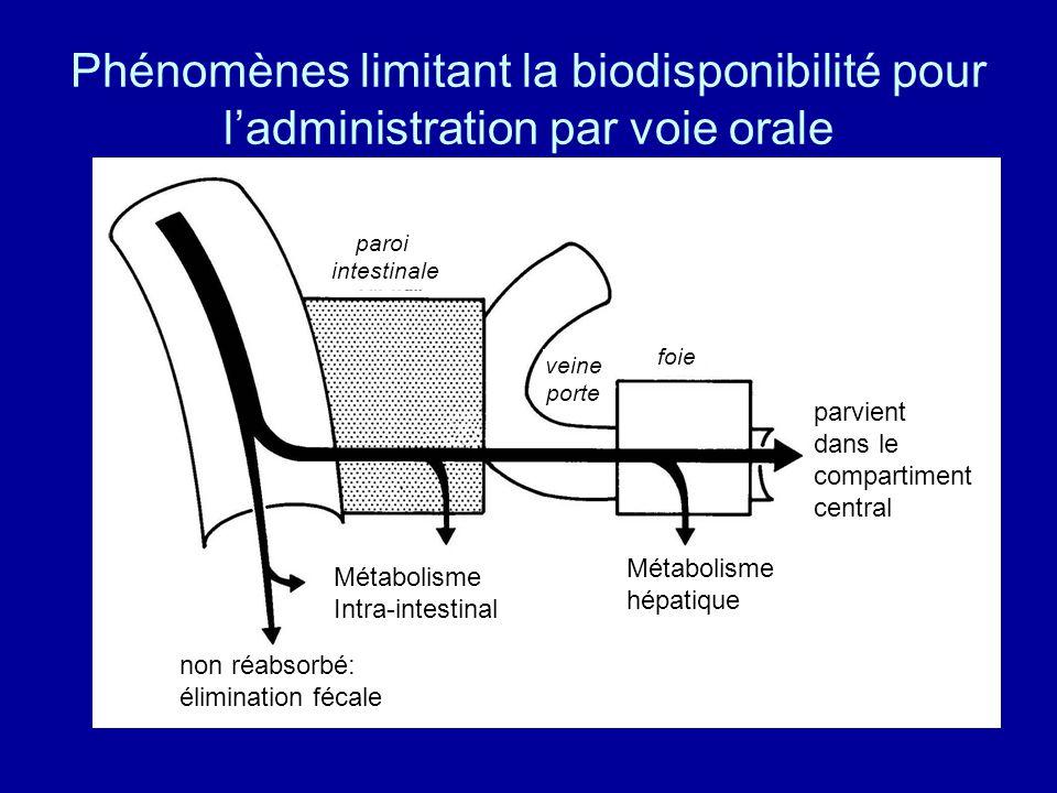 Phénomènes limitant la biodisponibilité pour l'administration par voie orale