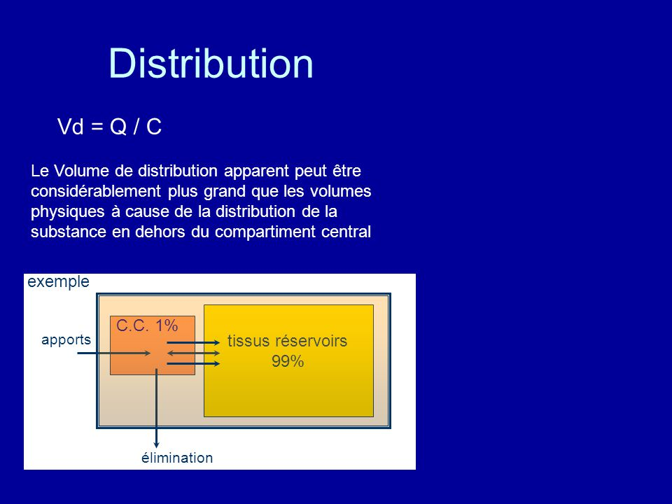Distribution Vd = Q / C Le Volume de distribution apparent peut être