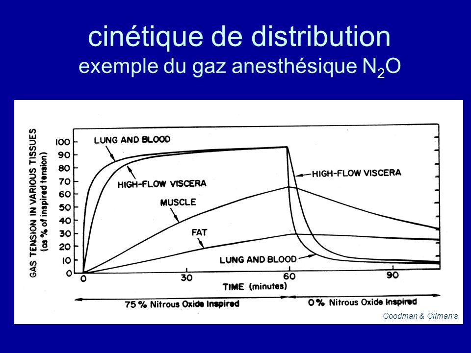 cinétique de distribution exemple du gaz anesthésique N2O
