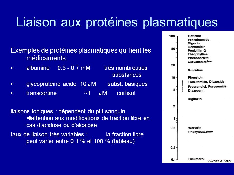 Liaison aux protéines plasmatiques