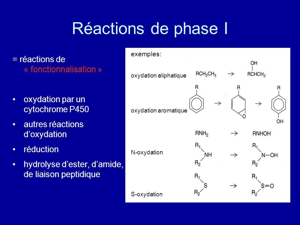 Réactions de phase I = réactions de « fonctionnalisation »