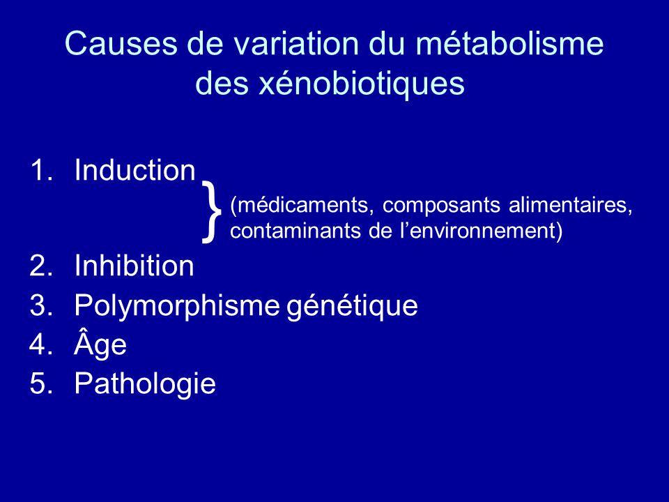 Causes de variation du métabolisme des xénobiotiques