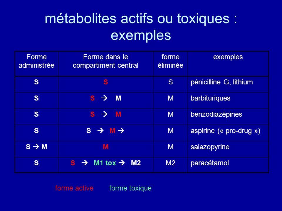 métabolites actifs ou toxiques : exemples
