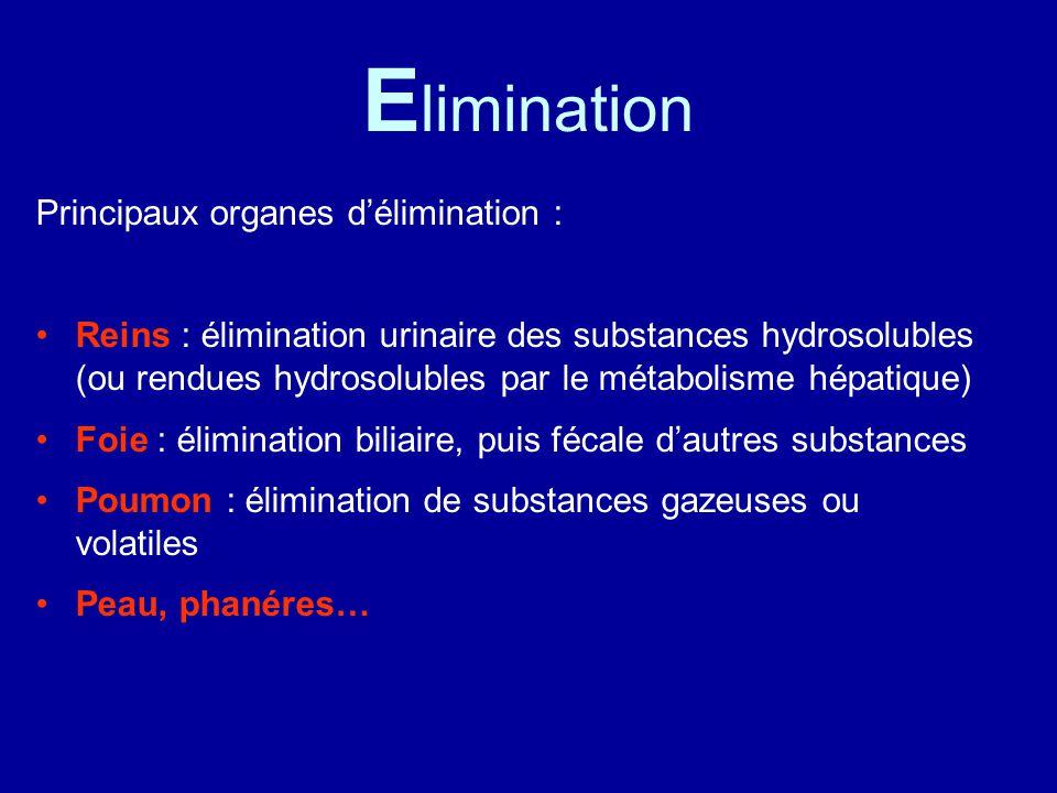 Elimination Principaux organes d'élimination :