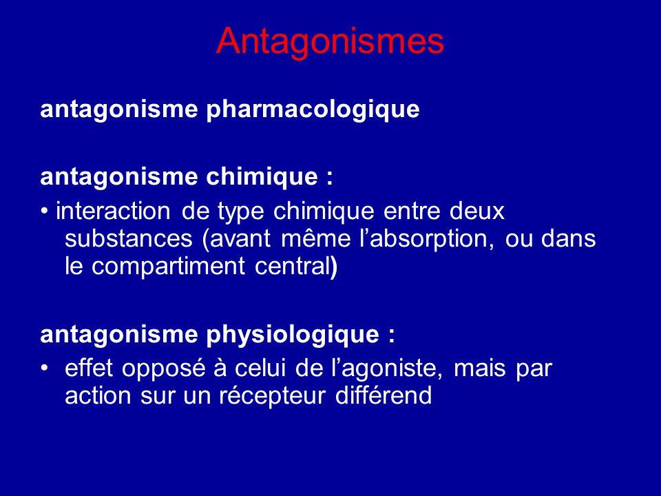 Antagonismes antagonisme pharmacologique antagonisme chimique :