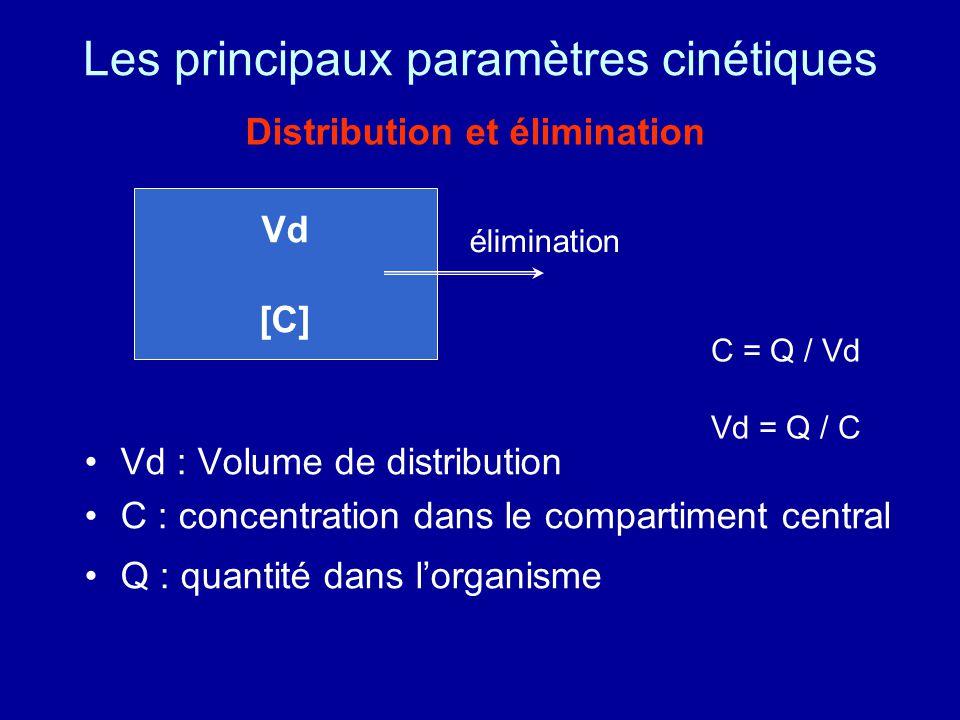 Les principaux paramètres cinétiques