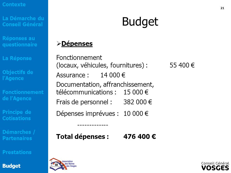 Budget Dépenses Fonctionnement