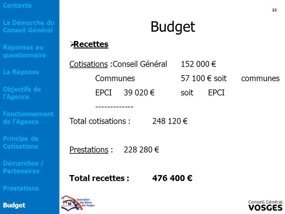 Budget Recettes Cotisations :Conseil Général 152 000 €