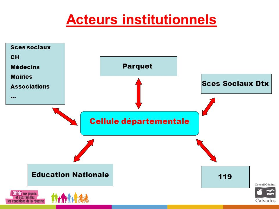 Acteurs institutionnels