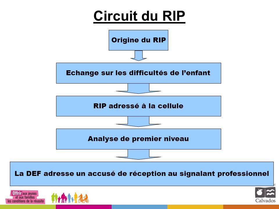 Circuit du RIP Origine du RIP Echange sur les difficultés de l'enfant