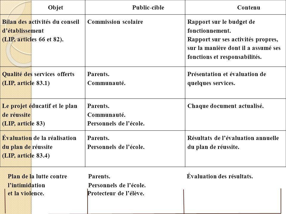 Objet Public-cible. Contenu. Bilan des activités du conseil d'établissement. (LIP, articles 66 et 82).