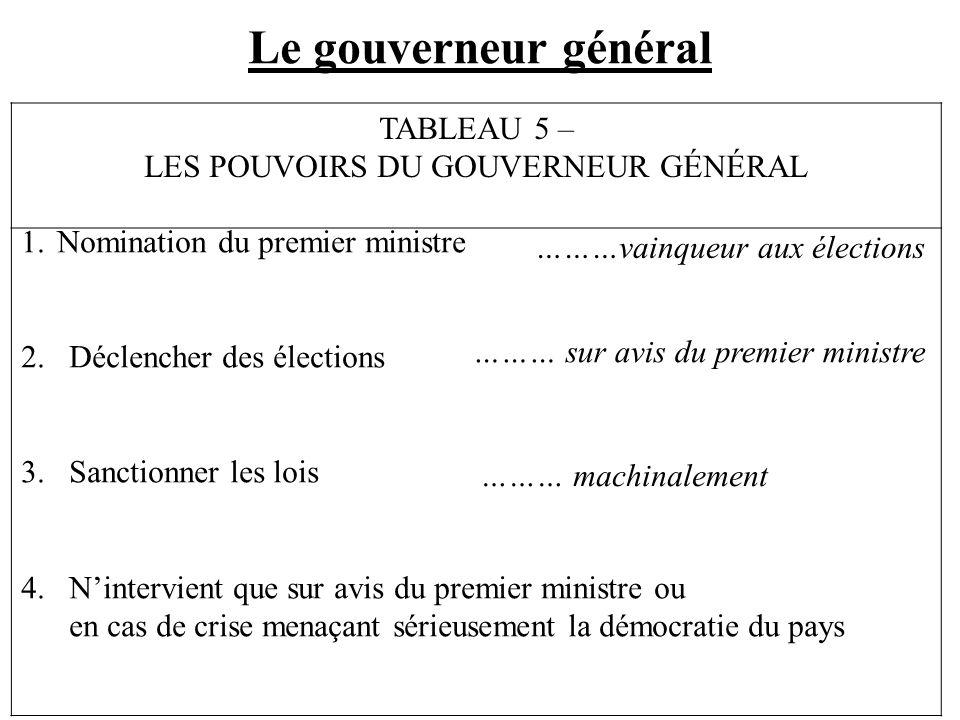Le gouverneur général TABLEAU 5 – LES POUVOIRS DU GOUVERNEUR GÉNÉRAL