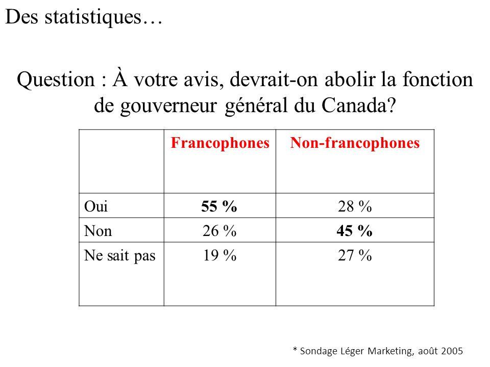 Des statistiques… Question : À votre avis, devrait-on abolir la fonction de gouverneur général du Canada