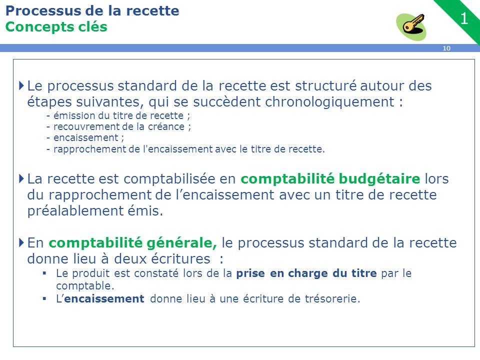Concepts clés Le processus standard de la recette est structuré autour des étapes suivantes, qui se succèdent chronologiquement :