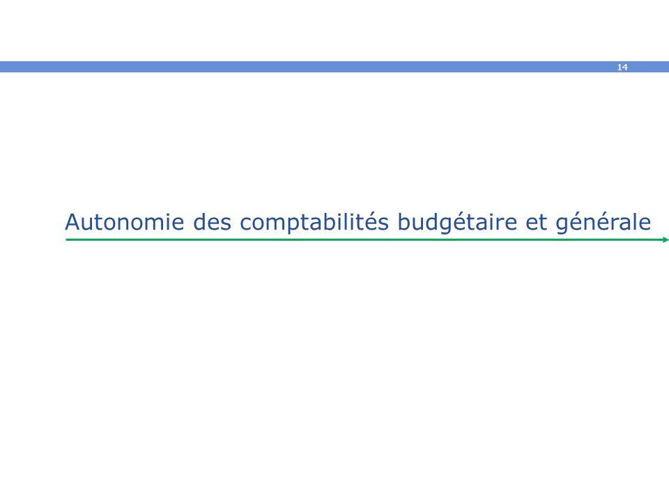 Autonomie des comptabilités budgétaire et générale
