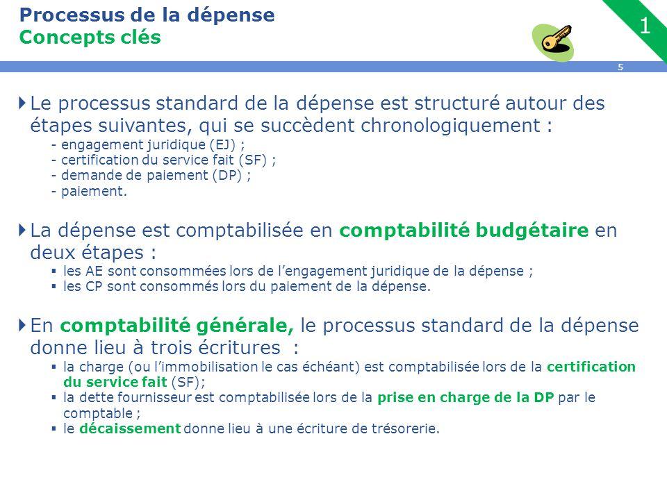 Concepts clés Le processus standard de la dépense est structuré autour des étapes suivantes, qui se succèdent chronologiquement :