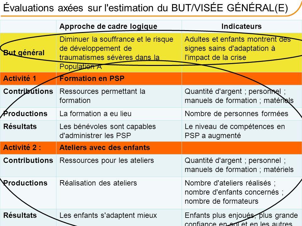 Évaluations axées sur l estimation du BUT/VISÉE GÉNÉRAL(E)