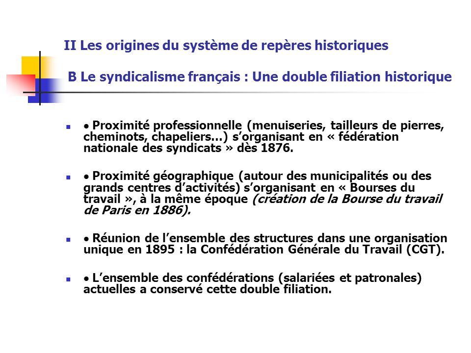 II Les origines du système de repères historiques B Le syndicalisme français : Une double filiation historique