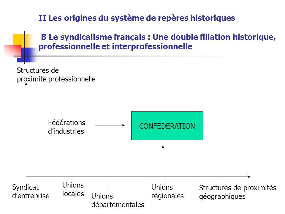 II Les origines du système de repères historiques B Le syndicalisme français : Une double filiation historique, professionnelle et interprofessionnelle