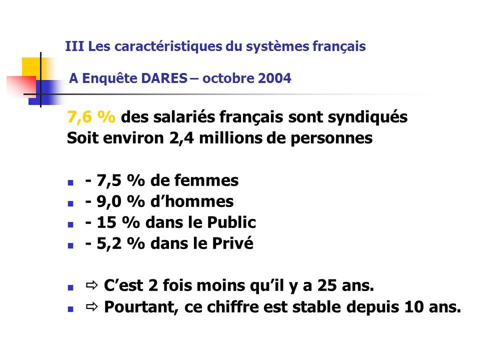 7,6 % des salariés français sont syndiqués