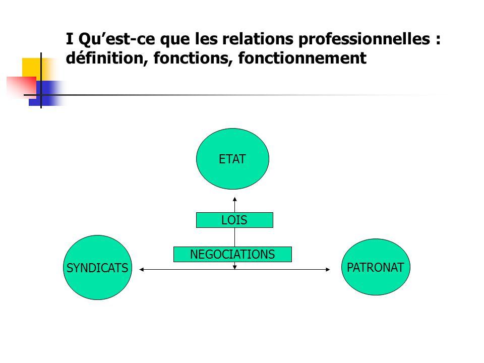 I Qu'est-ce que les relations professionnelles : définition, fonctions, fonctionnement