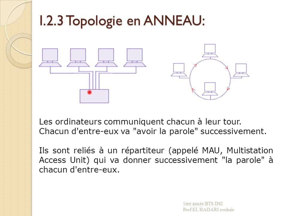I.2.3 Topologie en ANNEAU: Les ordinateurs communiquent chacun à leur tour. Chacun d entre-eux va avoir la parole successivement.