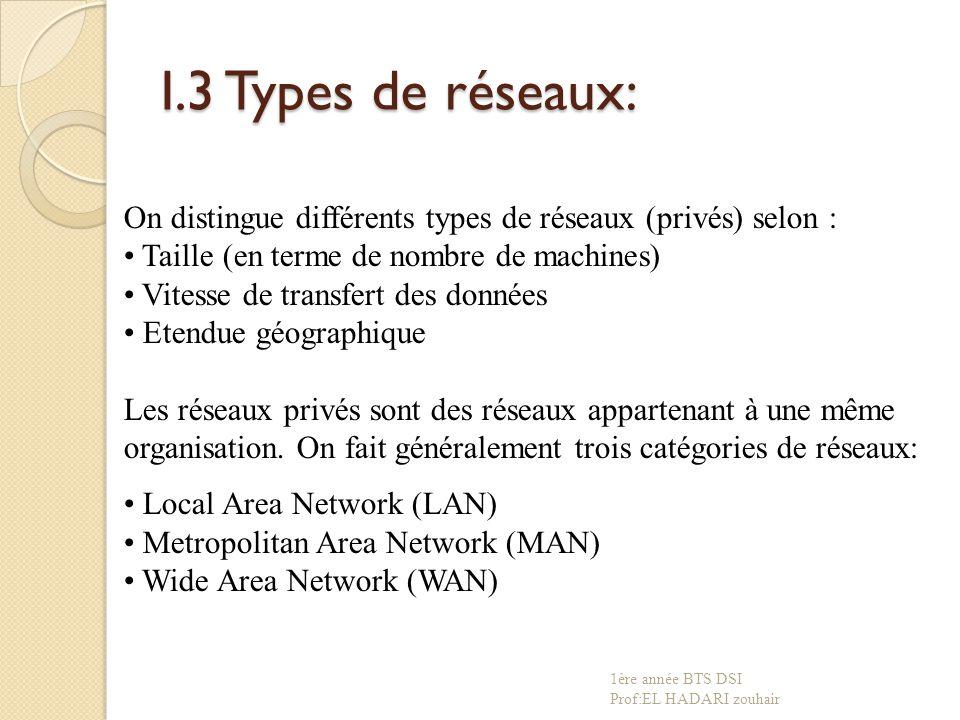 I.3 Types de réseaux: On distingue différents types de réseaux (privés) selon : Taille (en terme de nombre de machines)