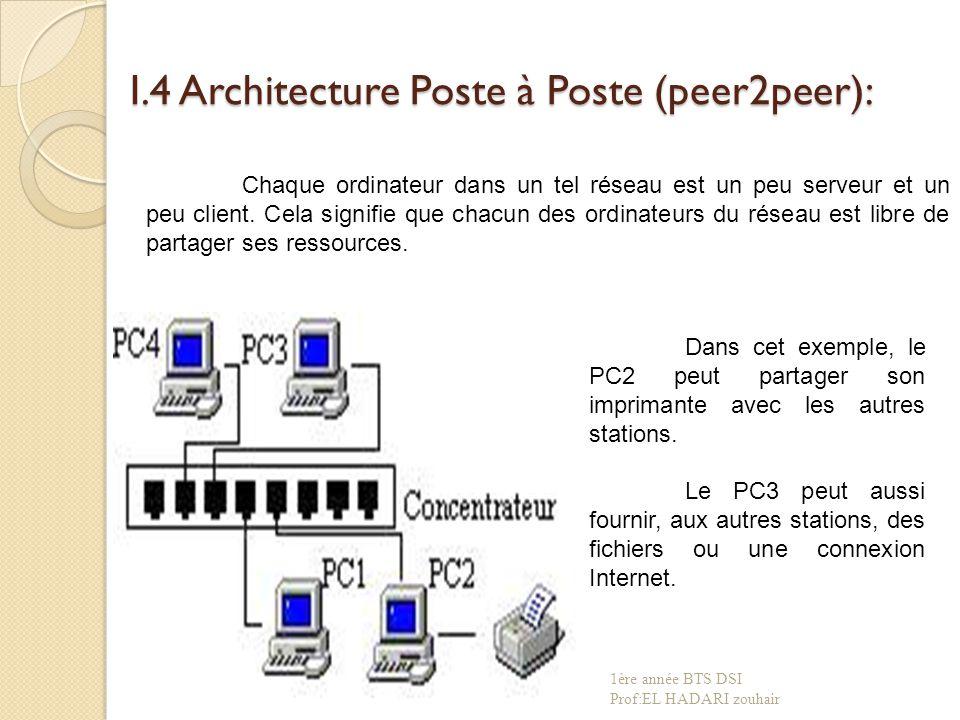 I.4 Architecture Poste à Poste (peer2peer):