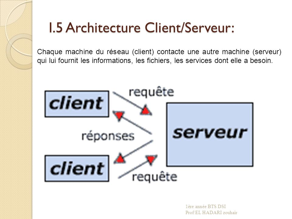 I.5 Architecture Client/Serveur: