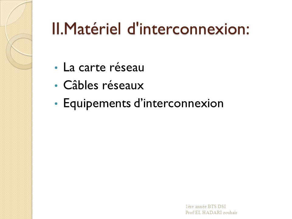 II.Matériel d interconnexion: