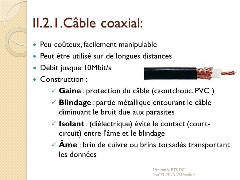 II.2.1.Câble coaxial: Peu coûteux, facilement manipulable