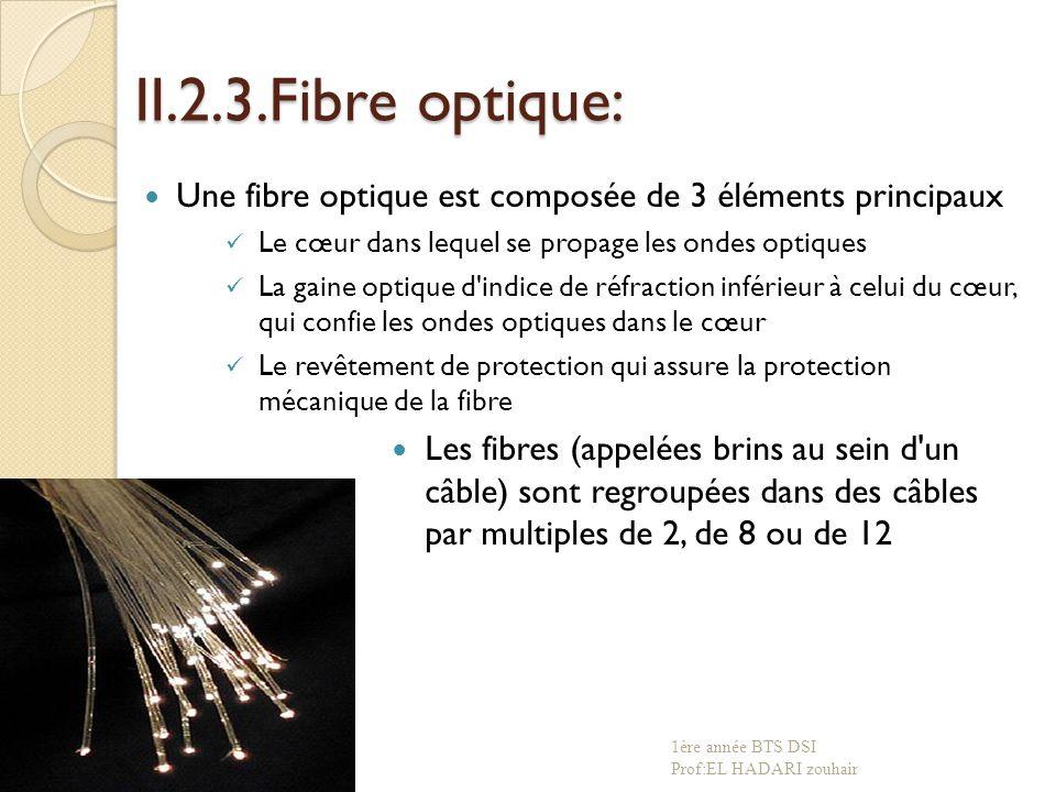 II.2.3.Fibre optique: Une fibre optique est composée de 3 éléments principaux. Le cœur dans lequel se propage les ondes optiques.