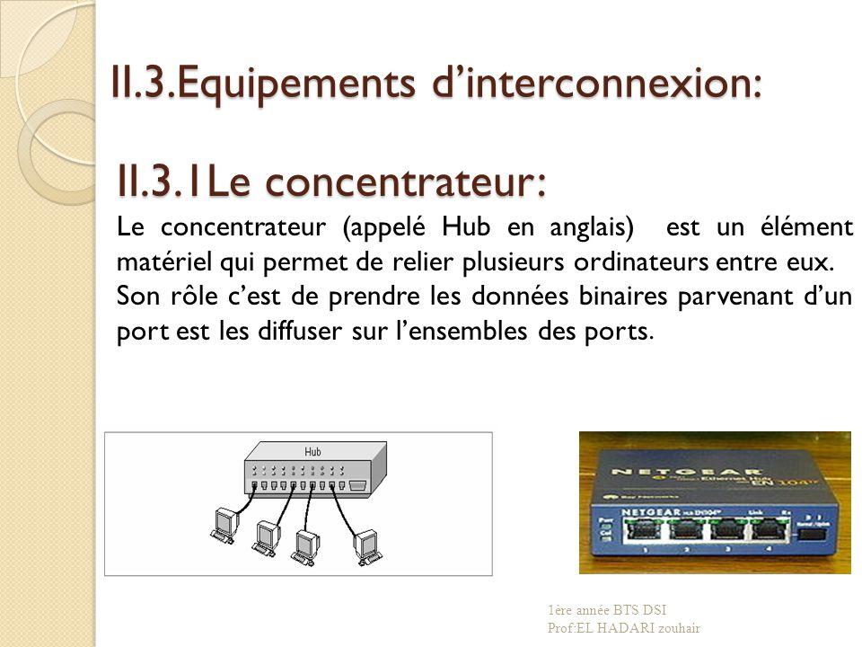 II.3.Equipements d'interconnexion:
