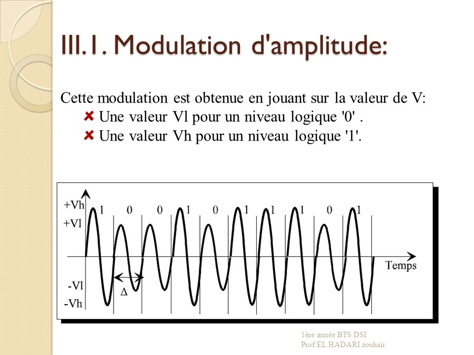 III.1. Modulation d amplitude: