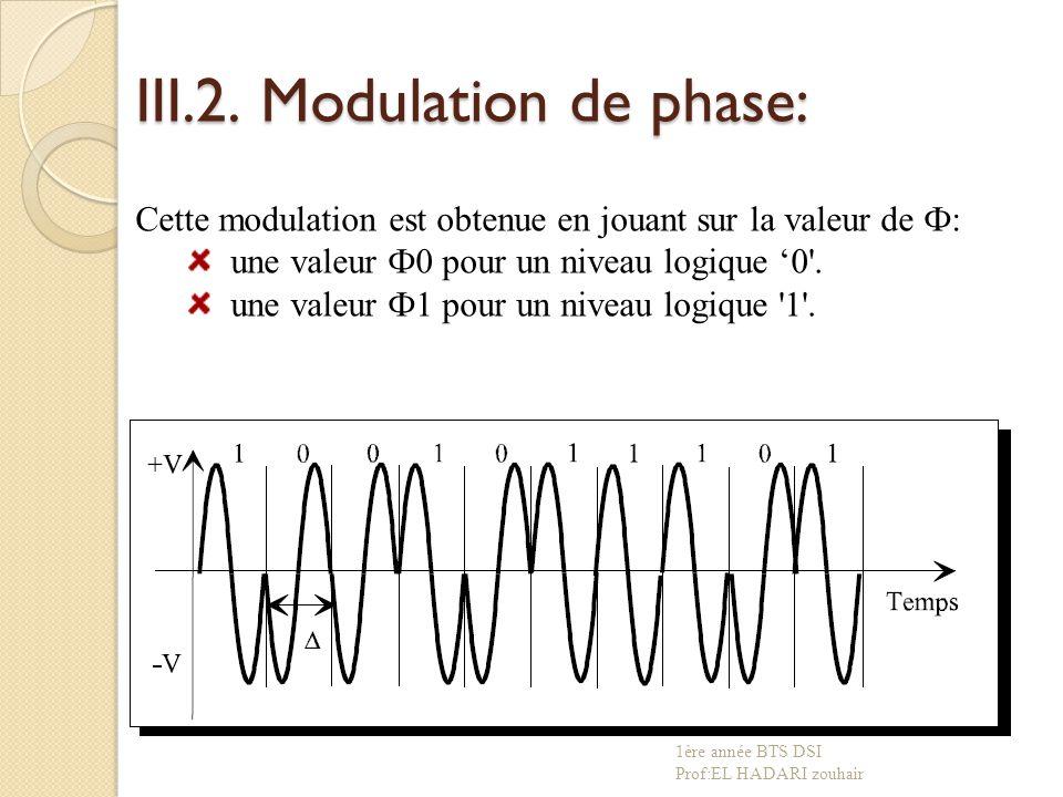 III.2. Modulation de phase: