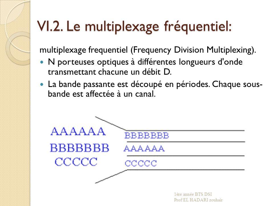 VI.2. Le multiplexage fréquentiel: