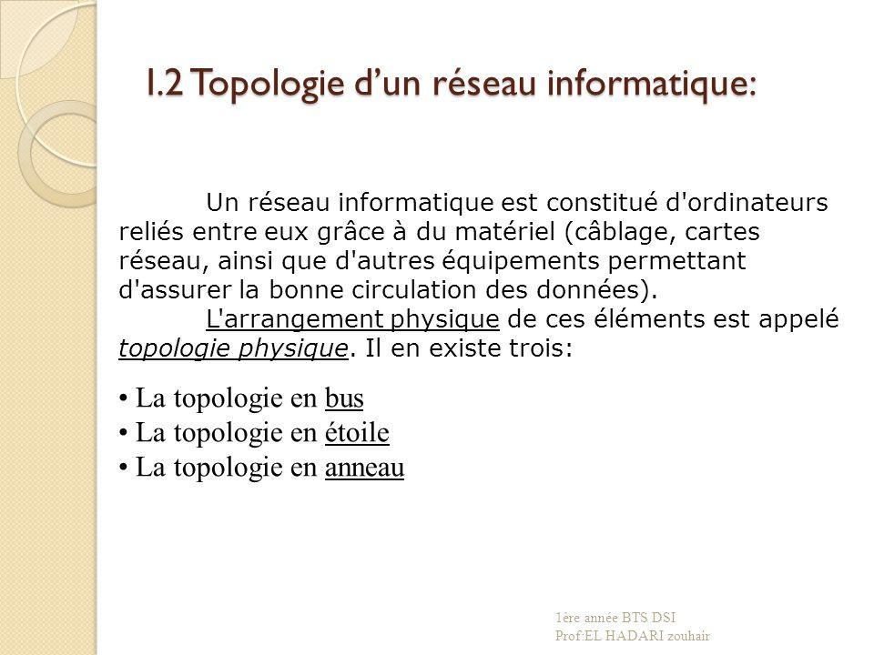 I.2 Topologie d'un réseau informatique: