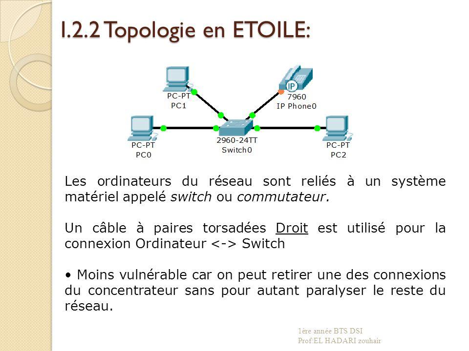 I.2.2 Topologie en ETOILE: Les ordinateurs du réseau sont reliés à un système matériel appelé switch ou commutateur.