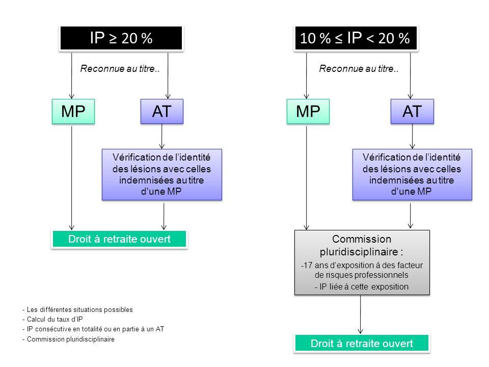 IP ≥ 20 % 10 % ≤ IP < 20 % MP AT MP AT Droit à retraite ouvert
