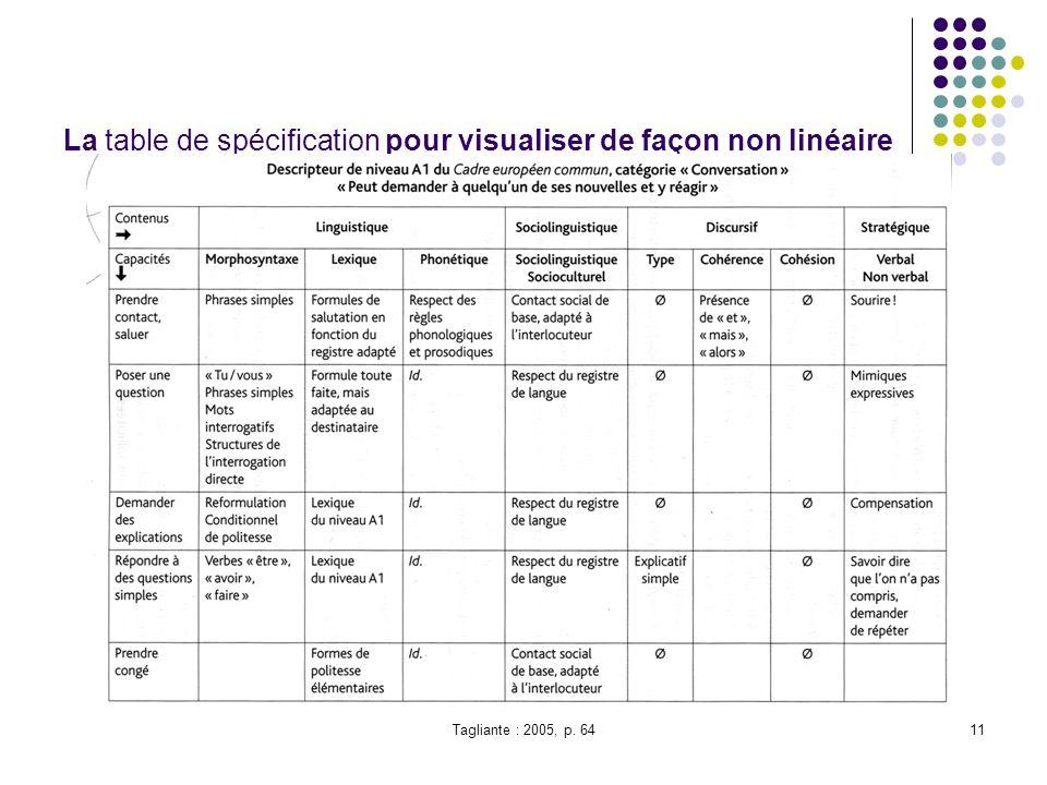 La table de spécification pour visualiser de façon non linéaire