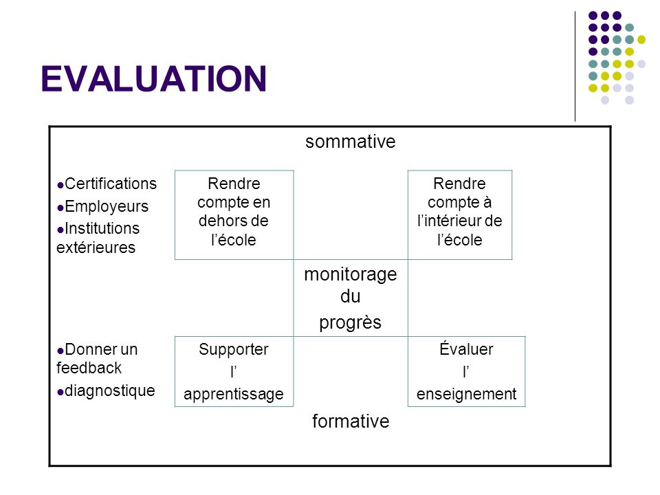 EVALUATION sommative monitorage du progrès formative Certifications