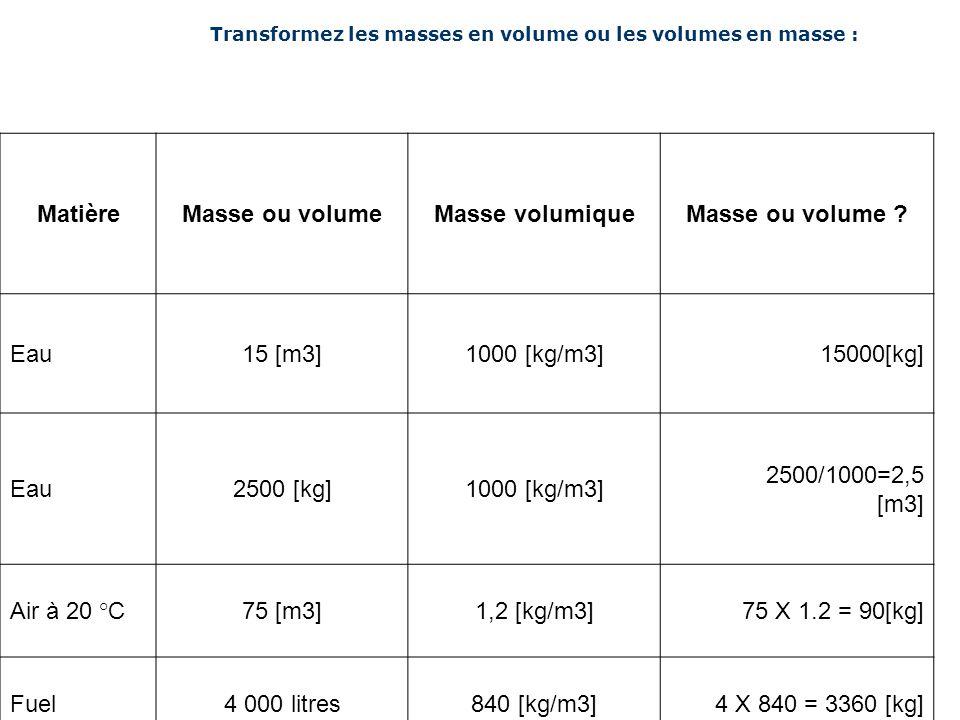Matière Masse ou volume Masse volumique Masse ou volume