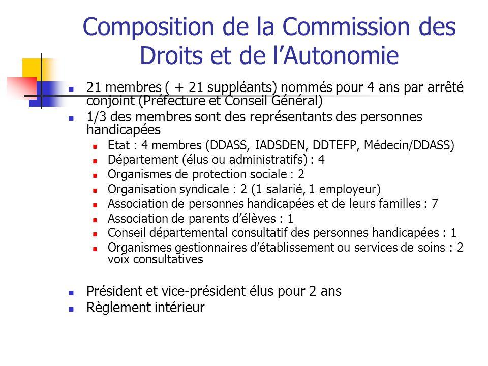 Composition de la Commission des Droits et de l'Autonomie
